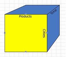 What Is Olap Olap Cube Wikipedia