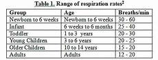 Normal Respiration Rate For Adults Chart Trans Thoracic Impedance Measurements In Patient
