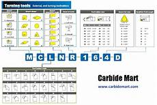 Lathe Carbide Insert Chart Cutting Tool Identification Systems From Carbide Mart