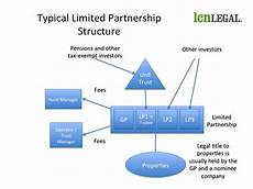 An Introduction To Limited Partnership Funds Who Does