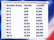 Va Rating Percentage Chart Intro To Va Law Part 1 Nosscr 10 2014