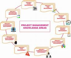 Project Management Knowledge Areas Project Management Knowledge Areas By Pmi