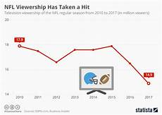 Nfl Ratings By Year Chart Chart Nfl Viewership Has Taken A Hit Statista