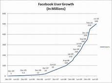 Groupon Growth Chart 700 Billion Minutes Tim Challies