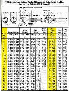 Screw Counterbore Size Chart Helpful Quick Reference Socket Head Cap Screw Sizing Chart