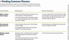 Employees Strengths And Weakness List How To Play To Your Strengths Essay Examples Leadership