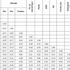 Uterine Fibroid Size Chart Pdf Sizes Numbers And Distribution Of Uterine Fibroids