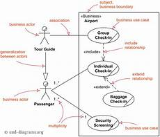 Chart Of Accounts Numbering Logic Document Sample Major Elements Of Business Use Case Uml Diagram 2 It