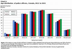 Police Chart Police Resources In Canada 2015