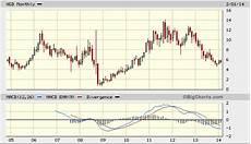 Gold Chart 10 Jahre Unter Der Kanadas Goldminer New Gold