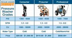 Washer Grade Chart How Much Does It Cost To Rent A Pressure Washer