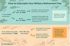 Navy Reserve Retirement Chart Understand The Military Retirement Pay System