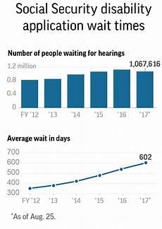 Social Security Disability Process Flow Chart Social Security Disability Backlog Tops 1 Million