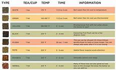 Tea Brewing Temperature Chart Fahrenheit Water Amp Brewing Temperatures