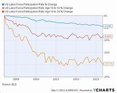 Stock Market Participation Rate Chart Jobless Rate Hobbles These Retail Stocks