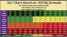 Show Me An A1c Chart Emoglobina Glicata Youtube