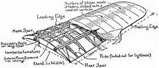 Aircraft Wing Design Calculations Aircraft Design What Is The Wing Span In Aspect Ratio S