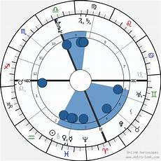 Birth Chart M Charles M Schwab Birth Chart Horoscope Date Of Birth Astro