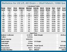 22 Caliber Velocity Chart 22 Asa Training Rifle For A 308