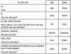 Estar Spanish Chart Guide To Spanish Verb Conjugation