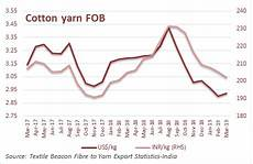 Cotton Yarn Price Chart India Cotton Yarn Export Continued To Surge In April 2018