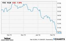 Fdc Stock Chart First Data Fdc Stock Plummets On Q4 Results Thestreet