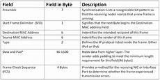 Ethernet Header Understanding Ethernet Lan Standards Ccna Hub