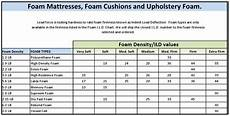 Memory Foam Mattress Size Chart Which Memory Foam Mattresses Are The Best Reviews And How
