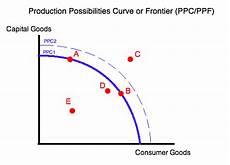 Ppc Curve Foundations Syllabus Ppc Econ2014aishwaryakakatkar