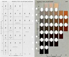 Munsell Chart Soil System Sciences Soil Color Never Lies