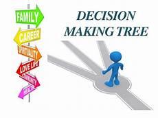 Making A Decision Tree Decision Tree