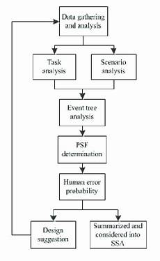 Events And Causal Factors Chart Template Flow Chart Of Human Error Assessment Download Scientific