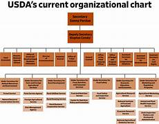 Department Of Agriculture Org Chart A New Reorganization Would Change Trump S Usda The