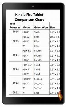 Kindle Fire Comparison Chart 2018 1000 Images About About The Kindle Fire On Pinterest