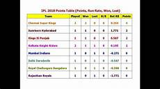 Point Chart Of Ipl 2018 Ipl 2018 Points Table Points Run Rate Won Lost Youtube