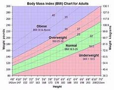 Body Mass Index Chart For Kids Body Mass Index Chart Formula How To Calculate For Men