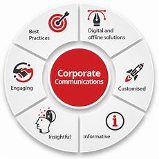 Corporate Communications Corporate Communication Wyattprism Communication