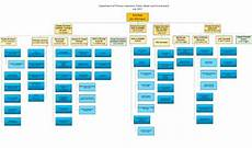 Water Board Org Chart Structure Of The Department Of Primary Industries Parks