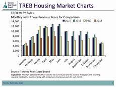 Charts May 2018 Treb Housing Market Charts May 2018