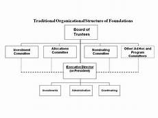 Nonprofit Organizational Structure Non Profit Organization Structure Chart Organizational