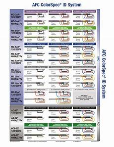 Cable Connector Reference Chart Reference Afc Cable Systems