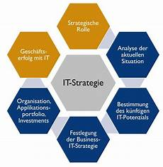 It Strategy It Strategie Business It Cooperation Coordination