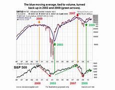 Nyse Ad Line Chart Market Breadth Indicators Remain Bullish For Long Term
