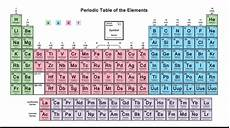 Writing Electron Configuration Chart What Is The Trick To Learn Periodic Table In Hindi Quora