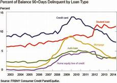 Student Loan Delinquency Rate Chart Economist S View Student Loan Delinquency Rate Defies