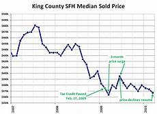 King County Sales Tax Chart Reporting Roundup Pending Tax Credit Expiration Edition