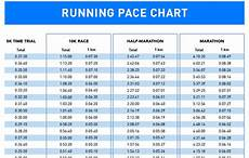 5k Timing Chart How To Train For A 10k Run Gt Gt With Pace Chart