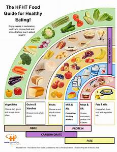 Food Chart For Diabetic Diabetes Food Guide