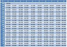 Pt100 Temp Chart Rtd Pt100 Temperature Resistance Table Brokeasshome Com