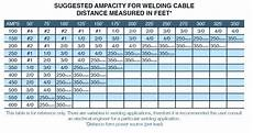 Welding Cable Chart Flex A Prene By The Foot Welding Cable Rt S Wire And
